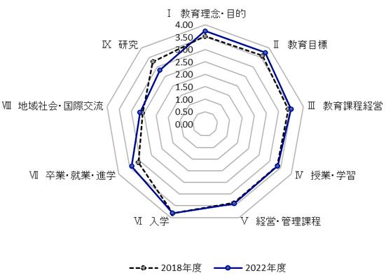 自己点検・自己評価結果の推移(図1)